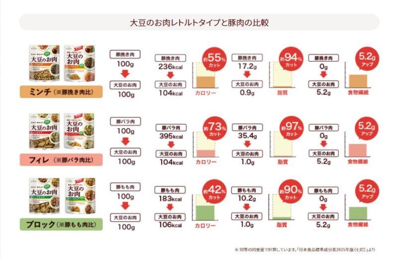 大豆のお肉レトルトタイプと豚肉の比較 ダイズラボ マルコメ 豚肉との比較 どれだけヘルシー?